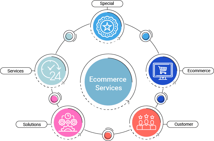 What Special Under Our Retail And eCommerce Services & Solutions